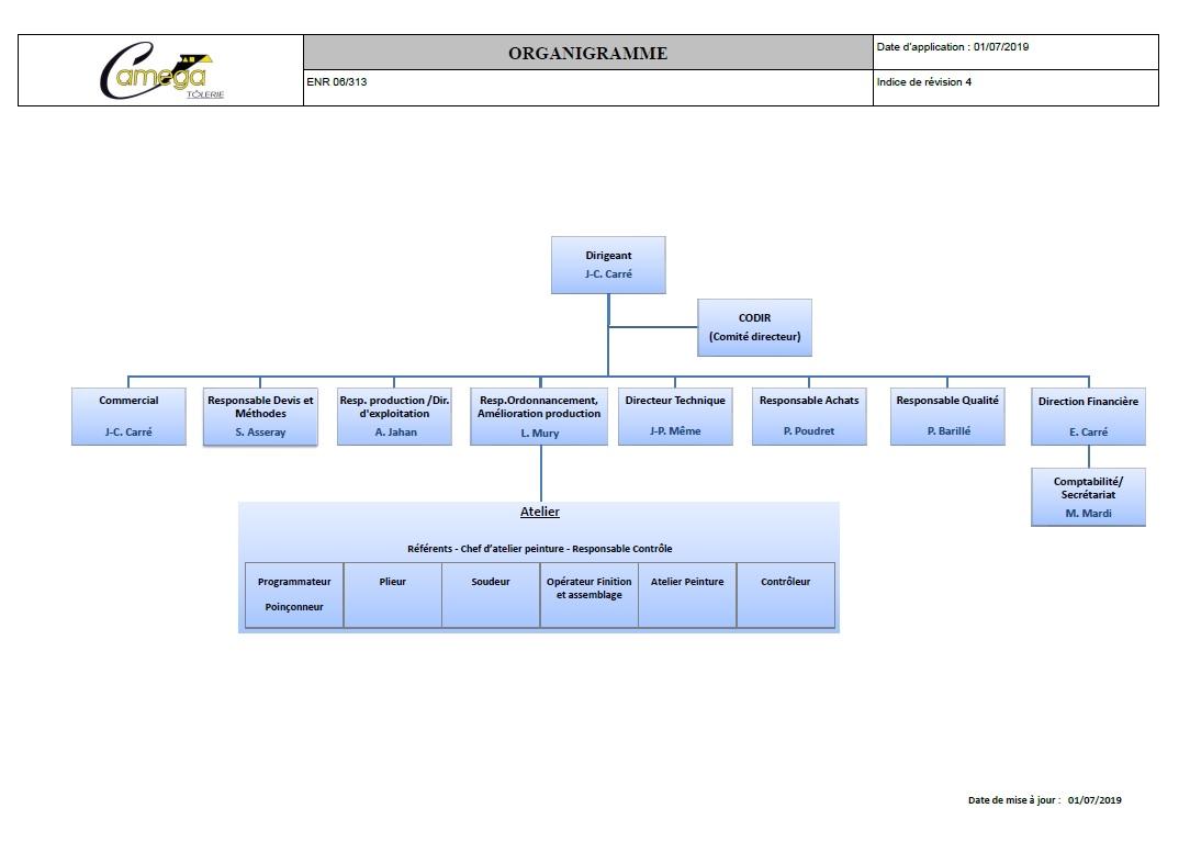 organigramme nominatif